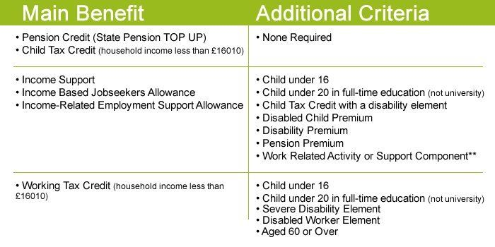 Free Eco Boilers For Homeonwers & Private Tenants On The Qualifying Benefits Attached Below