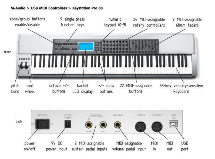 Masterkeyboard M-Audio Keystation Pro88
